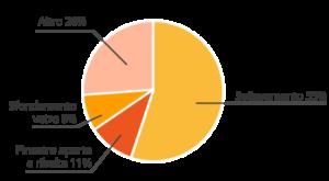 infogrfaica metodologie di scasso più frequenti